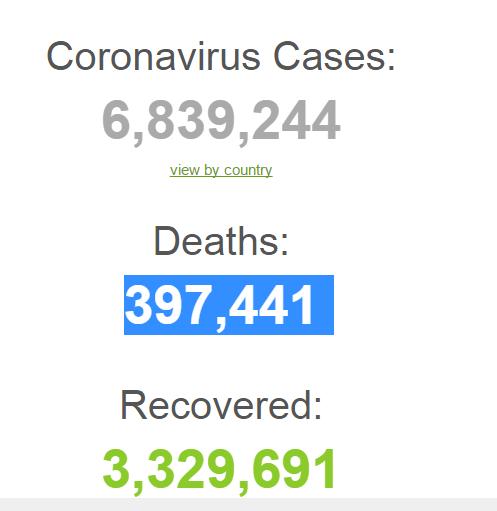 احصائية كورونا في العالم اليوم
