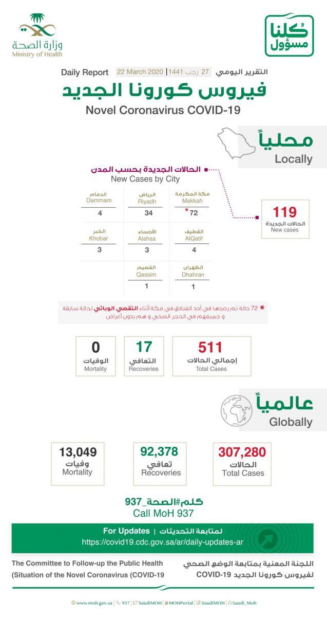 اعداد المصابين بفيروس كورونا في السعودية