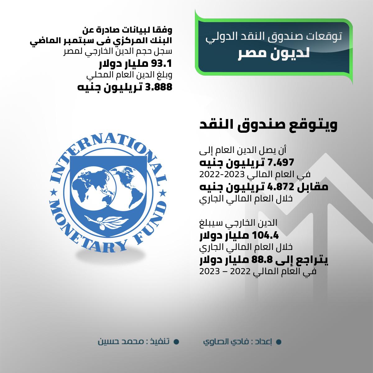 توقعات صندوق النقد الدولي لديون مصر