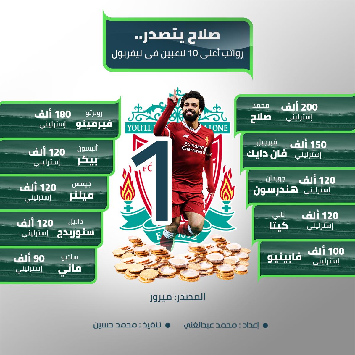 صلاح يتصدر..  رواتب أعلى 10 لاعبين فى ليفربول