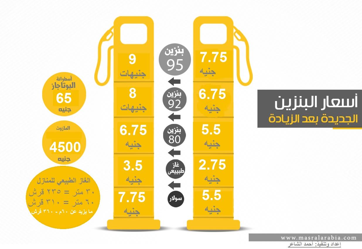 انفوجراف| اسعار البنزين الجديدة 2019