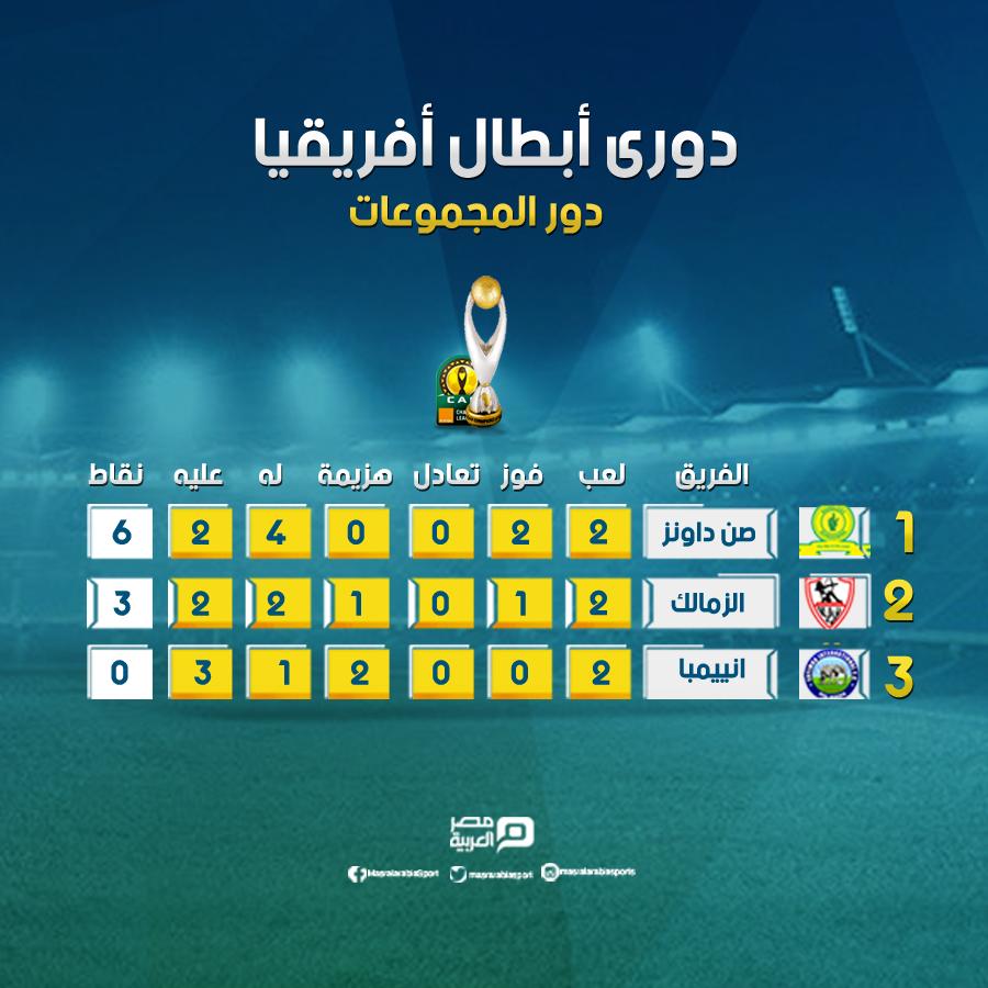 إنفوجراف ترتيب مجموعة الزمالك ببطولة دوري أبطال أفريقيا مصر