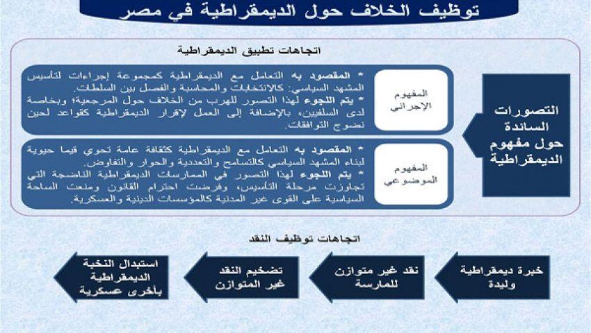 توظيف الخلاف حول الديمقراطية في مصر