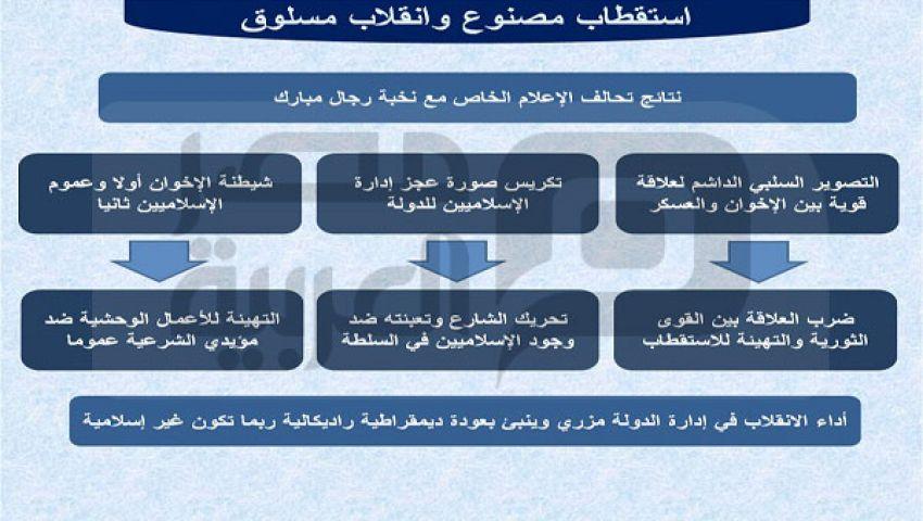 الأوضاع السياسية ..استقطاب مصنوع وانقلاب مسلوق