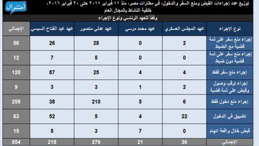 في 5 سنوات.. 554 شخصا تعرضوا للقبض ومنع السفر والدخول لمصر