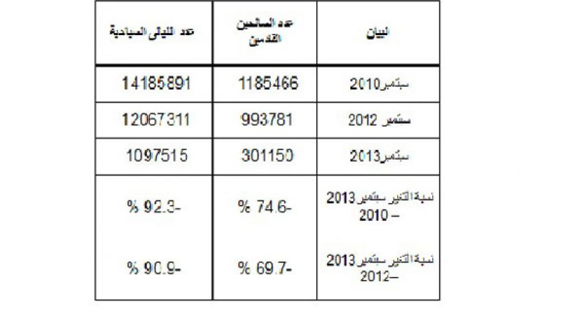 69.7 %انخفاضًا في أعداد السائحين القادمين خلال سبتمبر