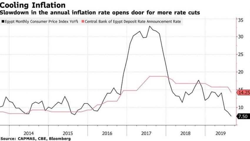 وكالة أمريكية: تراجع التضخم بمصر يفتح الباب لخفض أسعار الفائدة