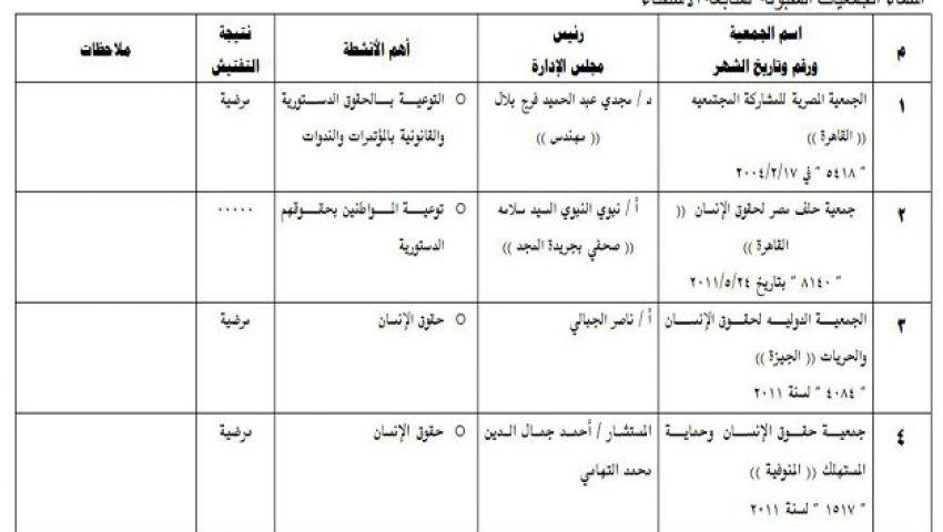 ننشر أسماء الجمعيات التي ستراقب الاستفتاء