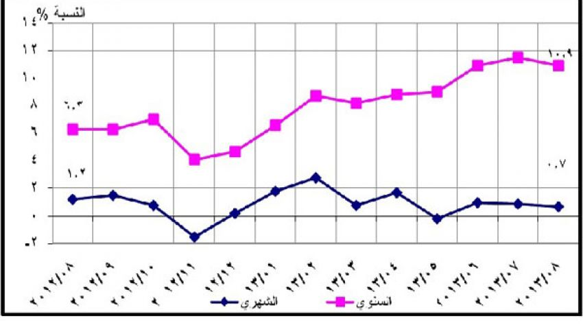 الإحصاء: 0.7% زيادة في أسعار أغسطس