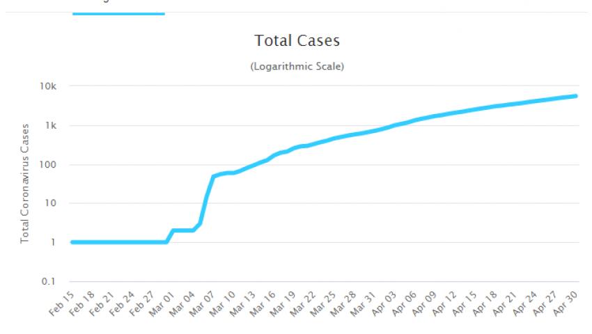 بالبيانات والفيديو  في شهر واحد فقط.. إبريل بدأ بـ 779 إصابة بكورونا وانتهى بـ 5537