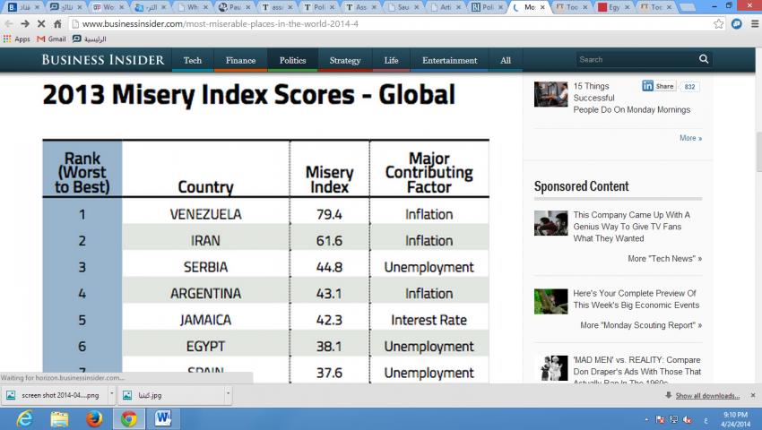 دراسة: مصر السادسة في قائمة الدول الأكثر بؤسًا