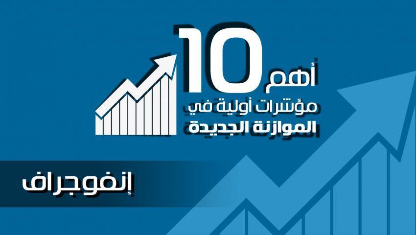 10 ملاحظات على مشروع الموازنة الجديدة (خبير اقتصادي)