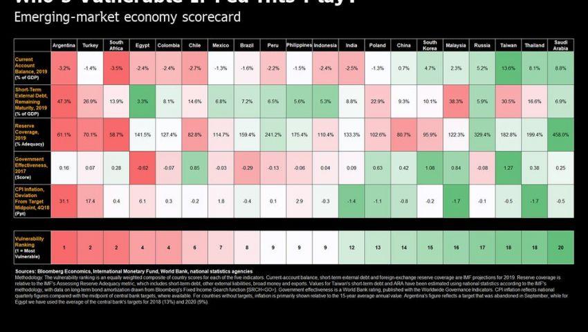لهذا.. مصر رابع الأسواق الناشئة الأكثر عرضة لخطر رفع الفائدة الأمريكية